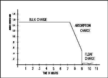 Battery charging characteristics.