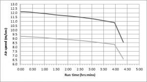 Model 1419 Graph